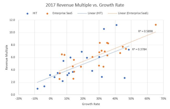 Healthcare growth partners valuations round 2 health it saas vs in the process of running our analysis we segmented the publicly traded health it universe into saas and non saas health it is an industry with a legacy ccuart Gallery