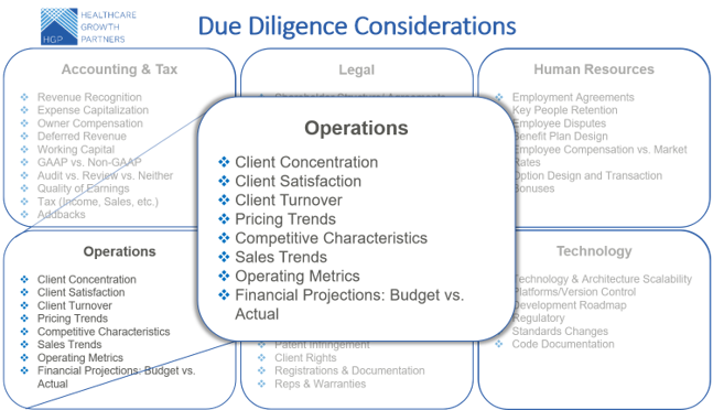 Prepare and Prevent Common Due Diligence Issues in Health IT Transactions: Operations Considerations (Part 4 of 6)