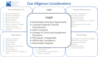 Prepare and Prevent Common Due Diligence Issues in Health IT Transactions: Legal Considerations (Part 2 of 6)
