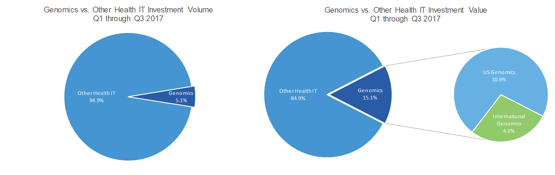 Healthcare growth partners genomic technologies see strong hgp undertook an analysis of investments and ma in the genomics field in the first three quarters of 2017 focusing on genomic technologies that sit at the malvernweather Image collections