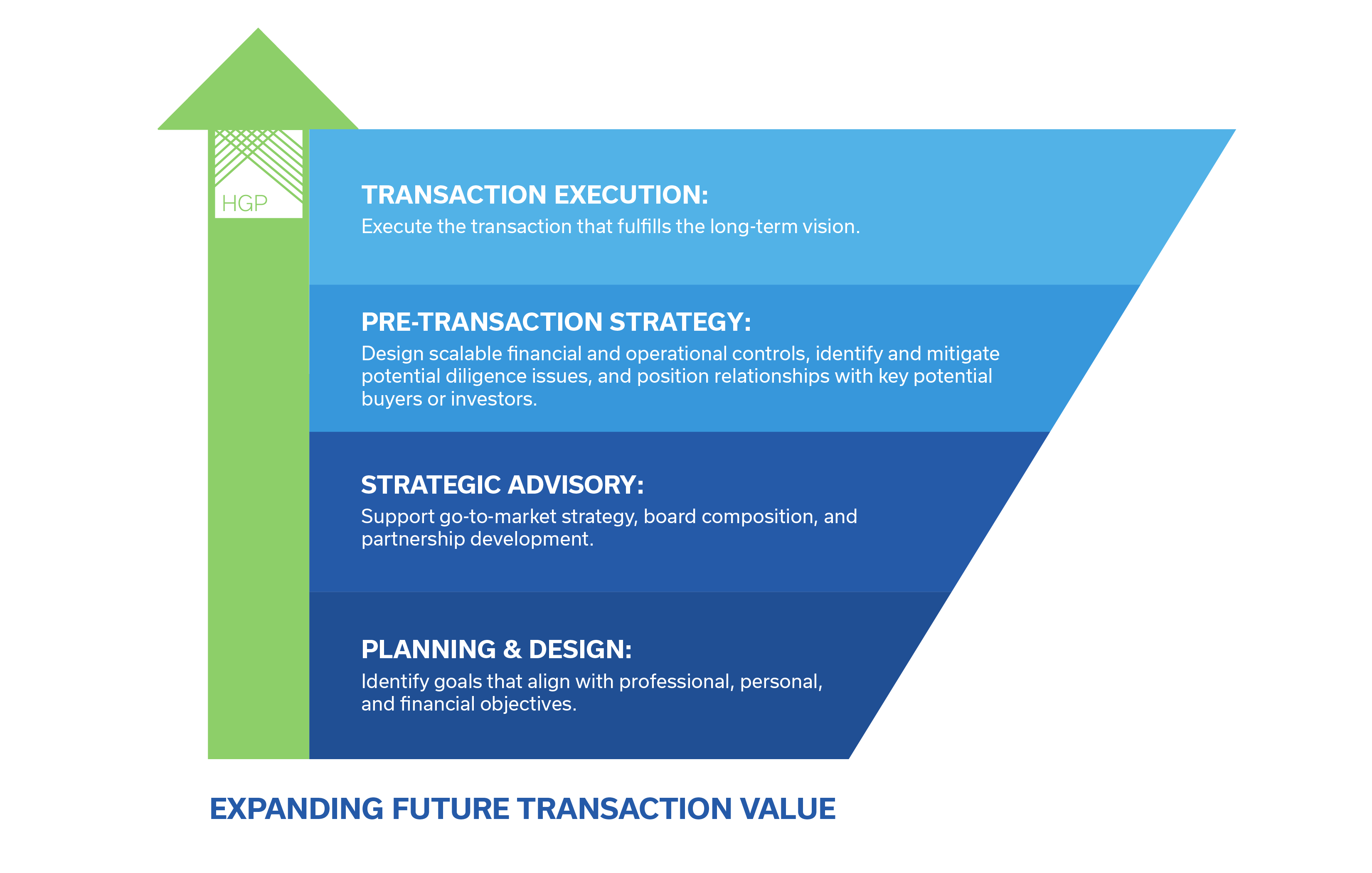 HGP Pre-Transaction Growth Strategy Process