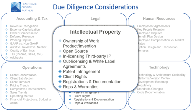 Prepare and Prevent Common Due Diligence Issues in Health IT Transactions: Intellectual Property Considerations (Part 5 of 6)