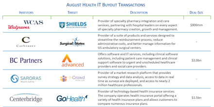 HGP Health IT August Insights